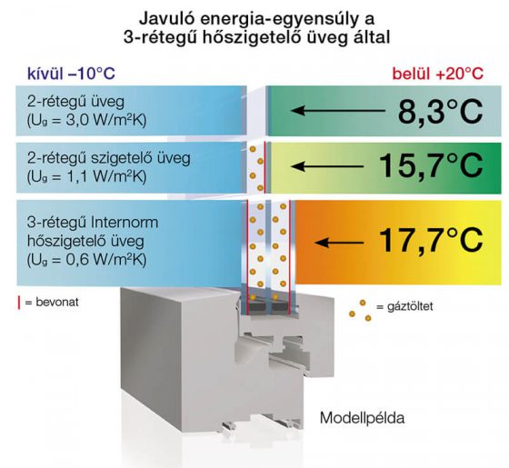 3-rétegű üveg energia-egyensúly