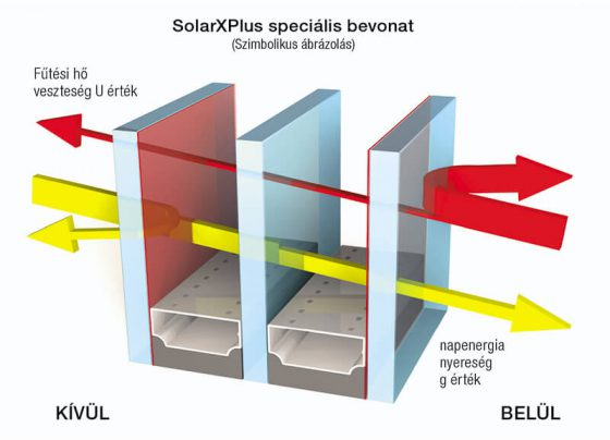 Internorm SolarXPlus bevonat